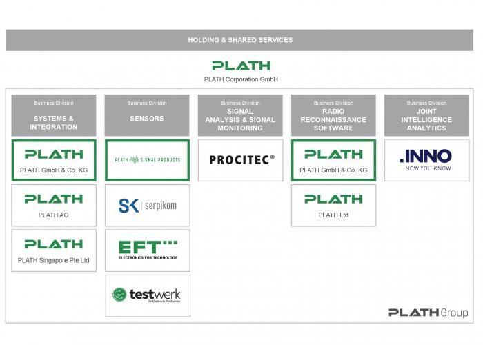 PLATH Corporation forciert Wachstumskurs der PLATH Group und gliedert Geschäftseinheiten in selbstständige Gesellschaften aus